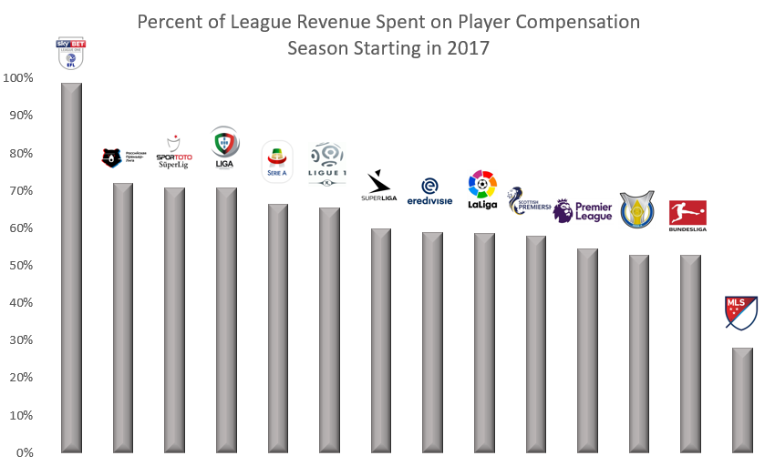 CBA Talk - Soccer Wages.PNG