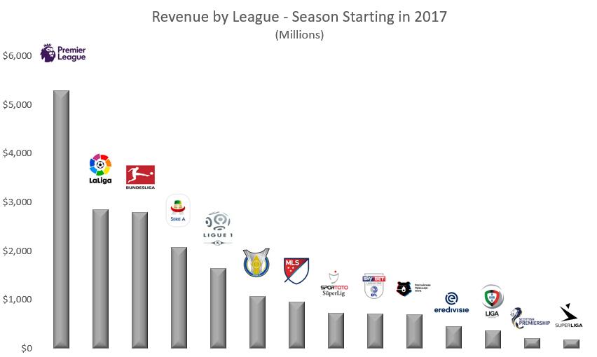 CBA Talk - Soccer Revenue.PNG
